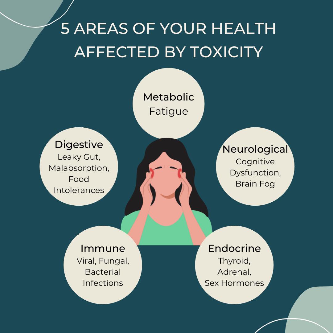toxic overload